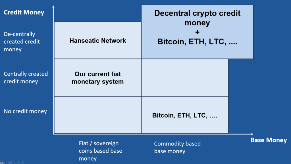 Crypto monetary system - Decentral crypto credit-money