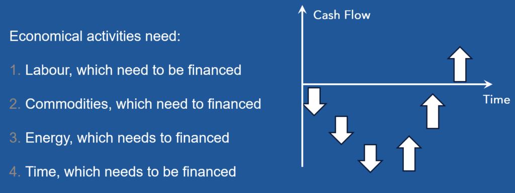 Financing of economic activities