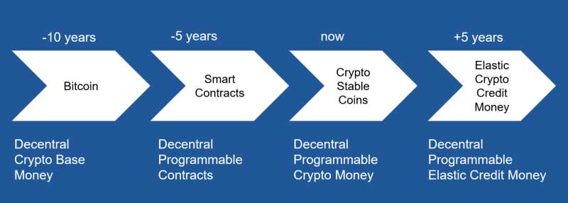 Roadmap to the crypto credit money