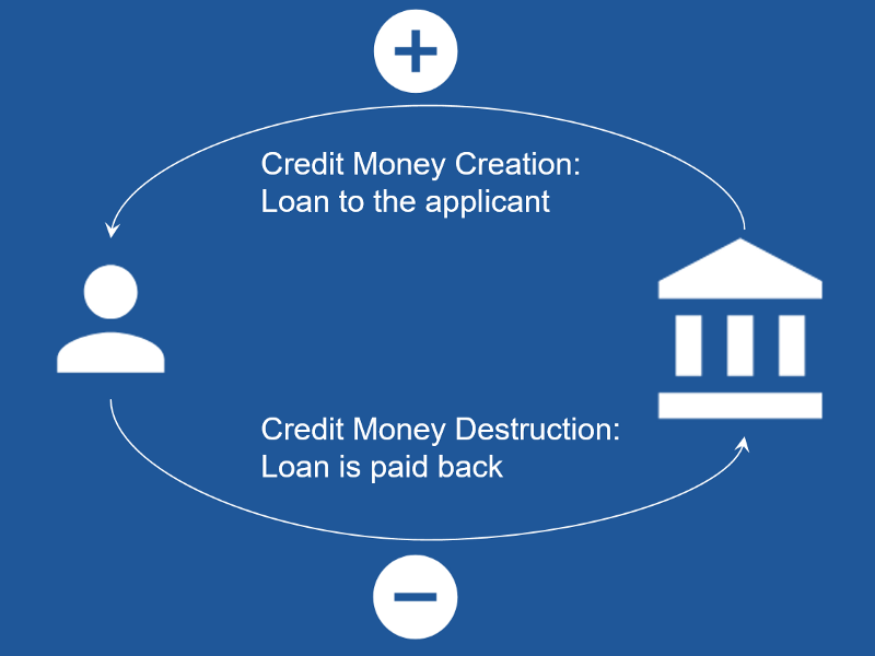 How is fiat credit money is created and destroyed
