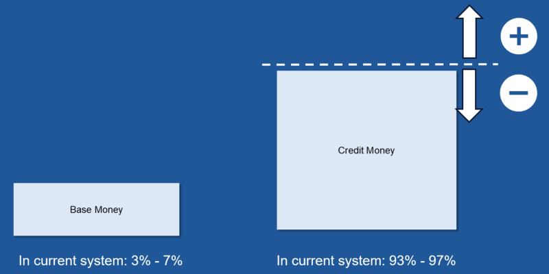Credit-money and base-money