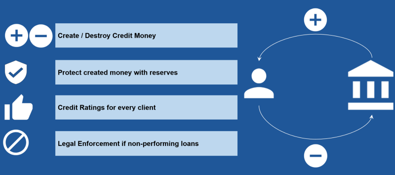 How commercial banks create/destroy credit-money