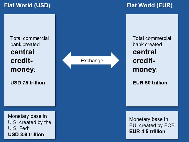 Central credit-money