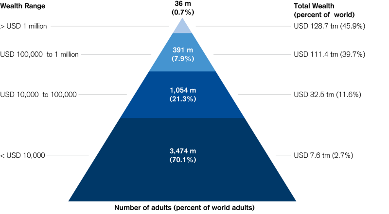 Wealth pyramid - why do we have inequality?