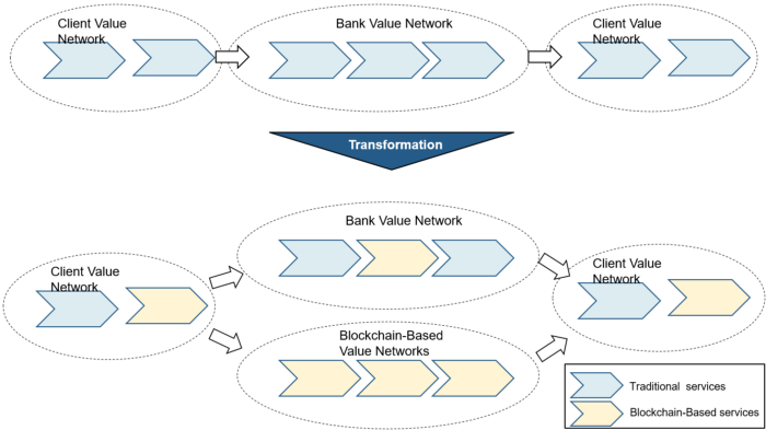 Banks value network transformation