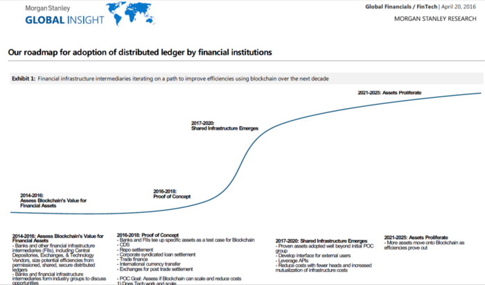 Crypto adoption by financial institutions