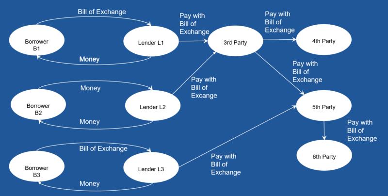 The decentral credit money economy