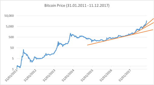 Bitcoin price development