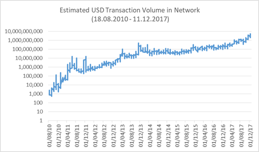 USD Transaction volume on Bitcoin network