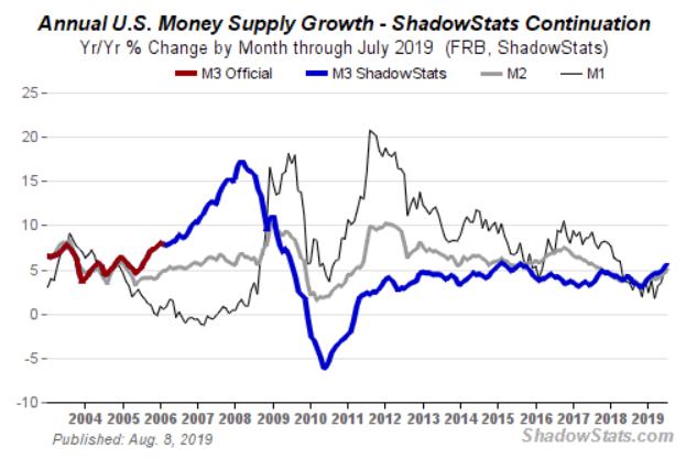US Money Supply M3 Growth