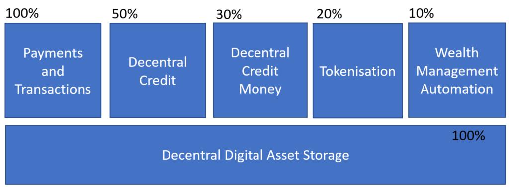 Decentralized Autonomous Bank Architecture