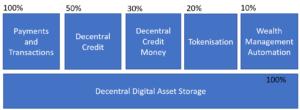 Decentral Bank Architecture