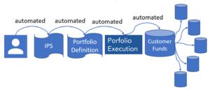 Wealth management automation