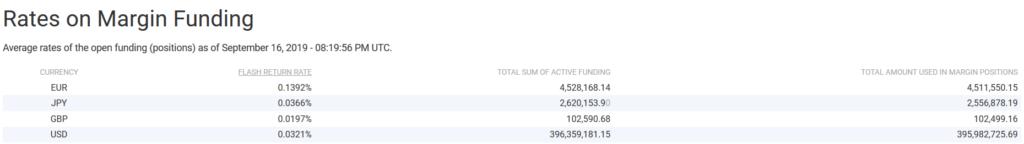 Margin loans outstanding in Bitfinex