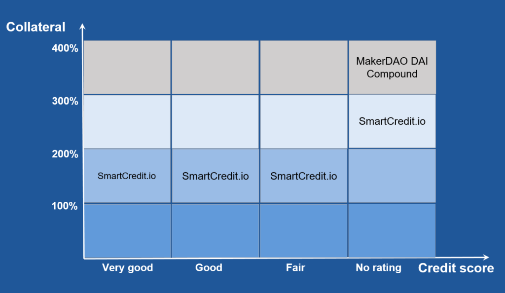 SmartCredit.io approach and collateralization ratio