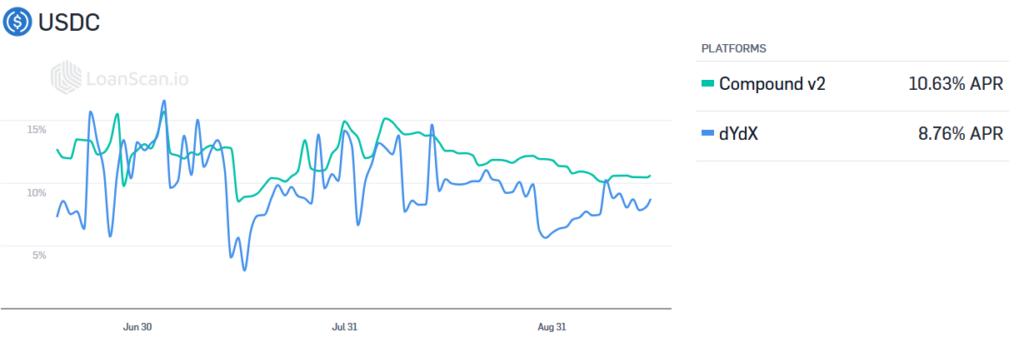 Bborrowing rates DeFi USDC