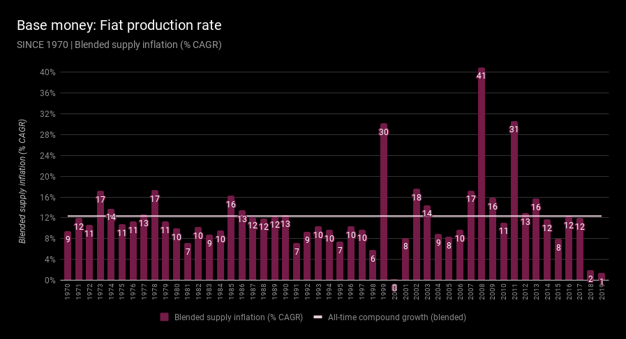 Base money production rate