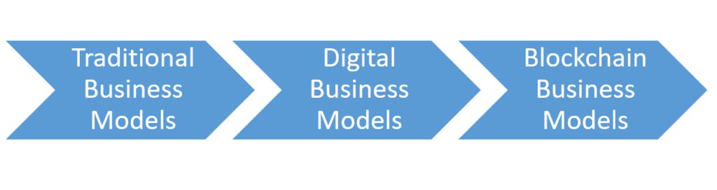 Business Models Evolution