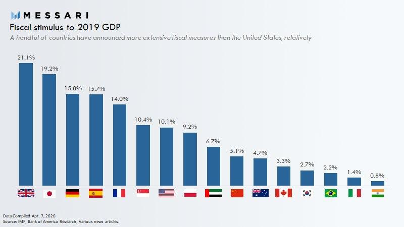Coronavirus crisis - Fiscal Stimulus