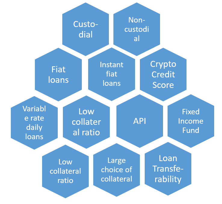Crypto lending platforms classification