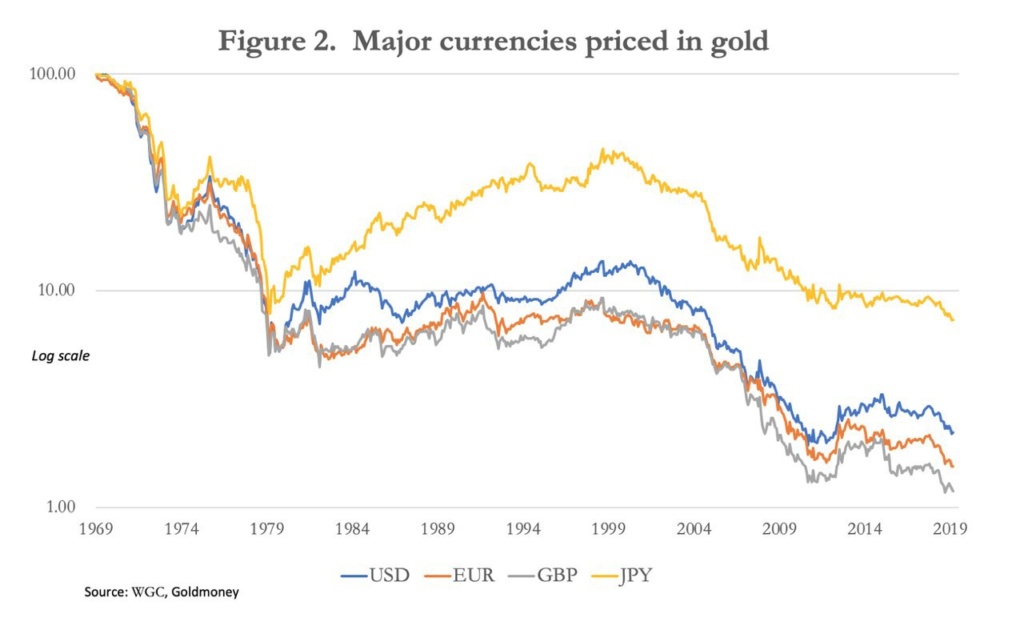 Major fiat currencies priced in gold