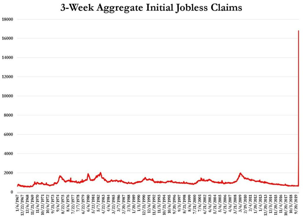 U.S. unemployment claims of last 3 weeks