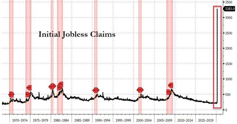 Unemployment claims in US
