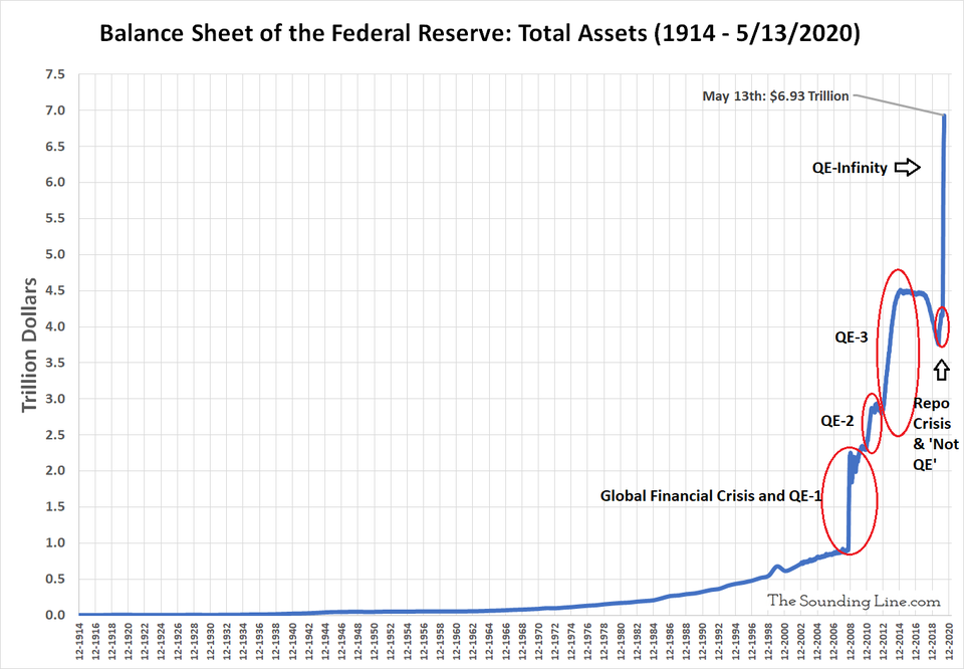 Total assets Federal Reserve