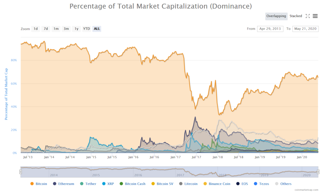 Coinmarketcap - Bitcoin dominance
