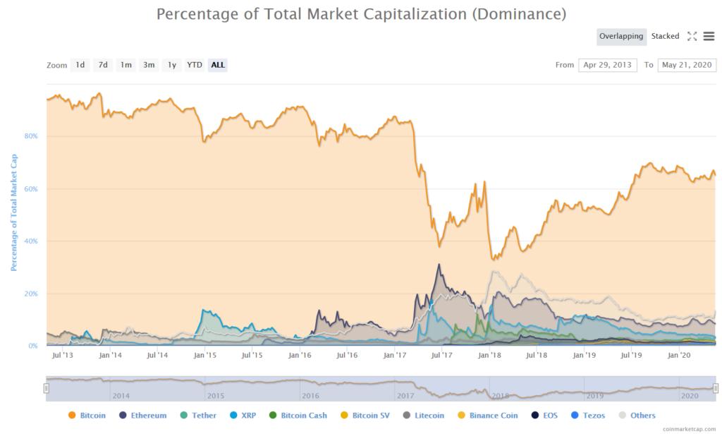 Coinmarketcap - Bitcoin dominance