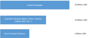 Crypto Loan Originations in 2019