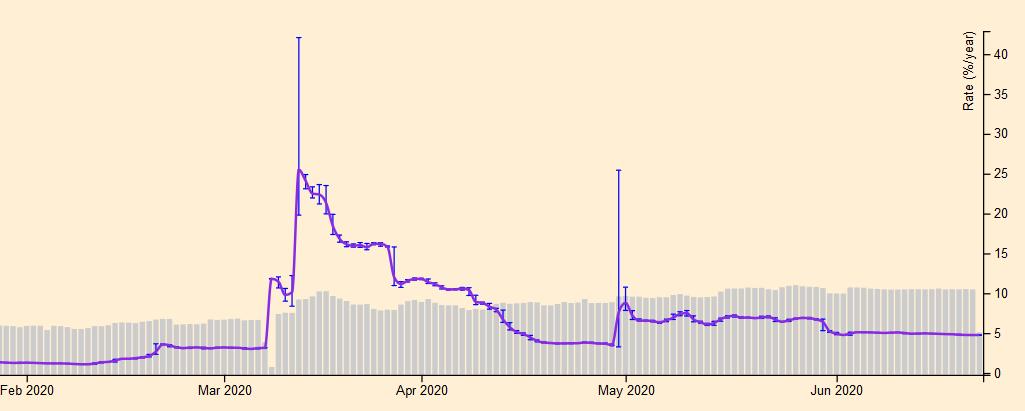 Bitfinex BTC lending rate