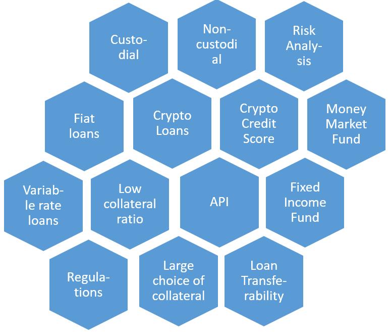 Crypto lending platform analysis framework