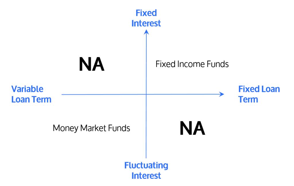 Variable Loans versus Fixed Loans