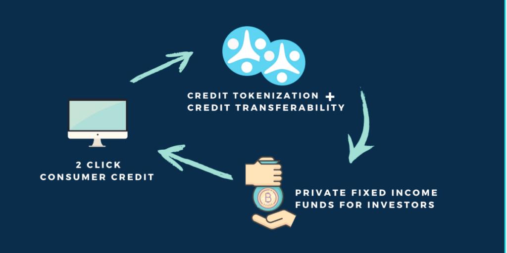 smartcredit defi lending